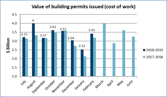 Value of building permits issued in February 2019