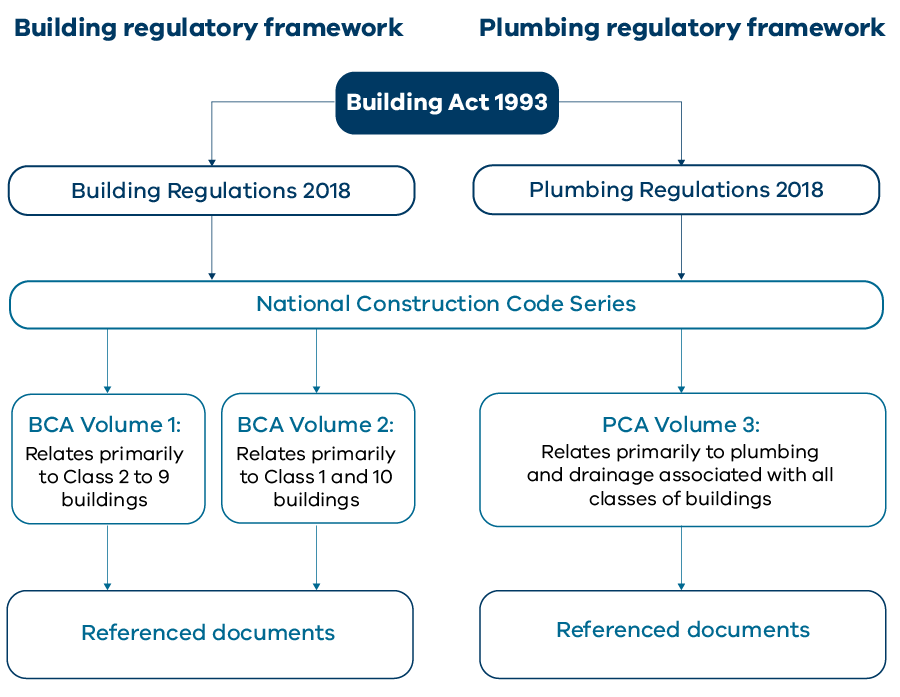 Building Act 1993 includes both the Building Regulations 2018 and the Plumbing Regulations 2018. Sitting below these is the National Construction Code, which includes the BCA Volume 1 (relates primarily to building classes 2 to 9) and the BCA Volume 2 (relates primarily to building classes 1 and 10) and the Building Reference Standards.