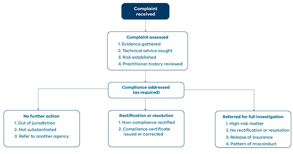 Flowchart showing that when a complaint is received it is then assessed. Then one of three things might happen – No further action; Rectification or resolution; or it is referred for full investigation.