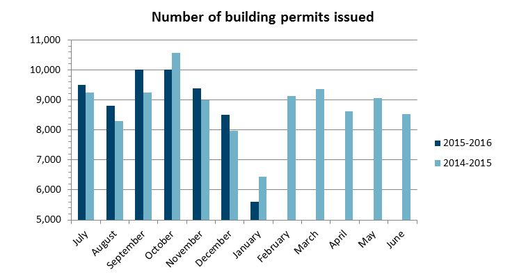 Number of permits issued Jan 2016: 5611