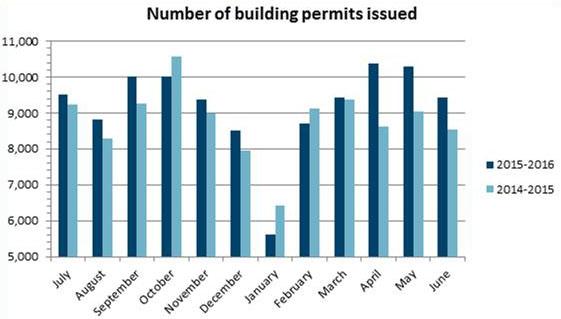 Building permits June 2016