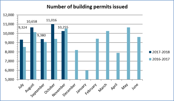 Number of building permits issued: 10,255