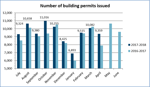 Number of permits April 2018