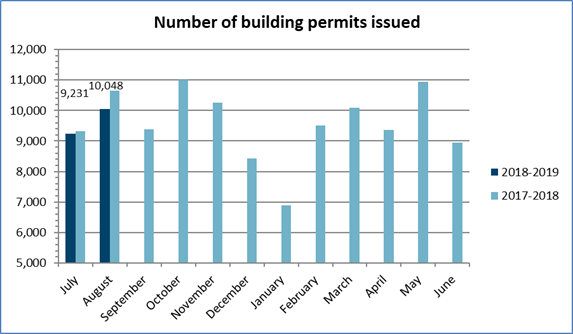 Number of permits August 2018