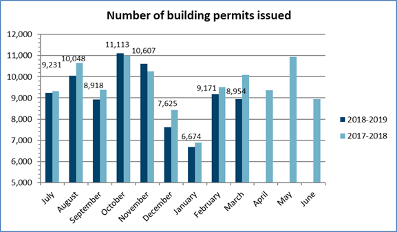 Number of building permits issued in March 2019