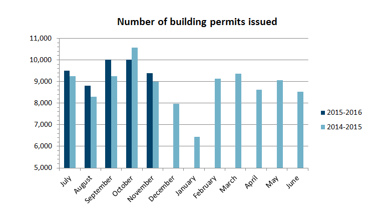 Number of permits Nov 15 graph