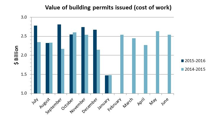 Value of building permits issued December 2015: $1.47 billion
