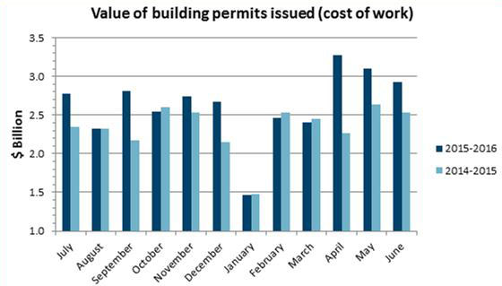 Value of Building Permits June 2016
