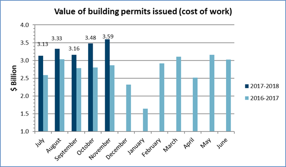 Value of building permits issued: $3.59 billion