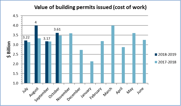 Value of permits October 2018