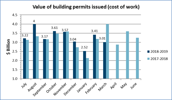 Value of building permits issued in March 2019