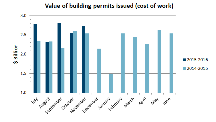 value of permits nov 15 graph