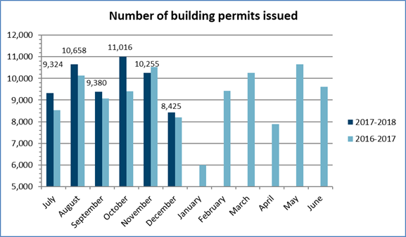 Number of building permits issued – December 2017