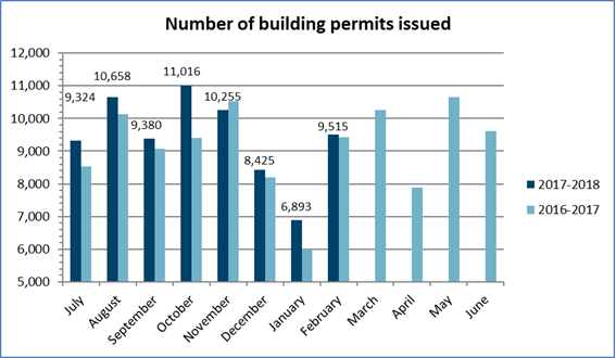 Number of building permits issued – February 2018