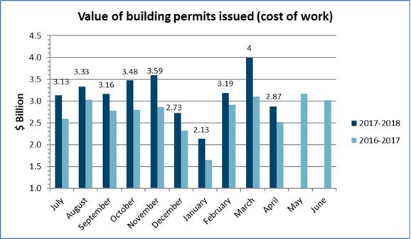 Value of permits April 2018