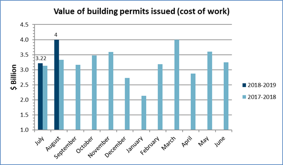 Value of permits August 2018