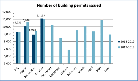 Number of permits October 2018