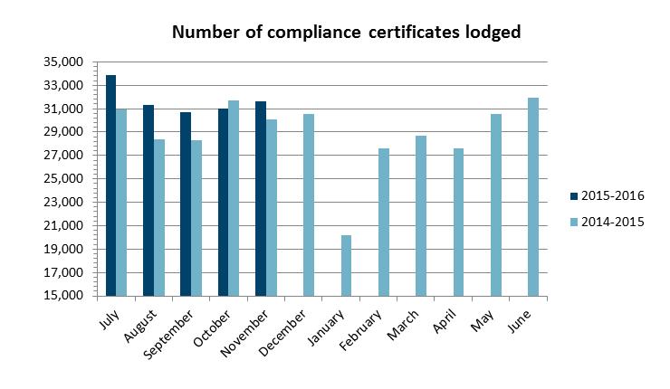 number compliance certificates nov 15