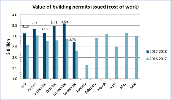 Value of building permits issued – December 2017