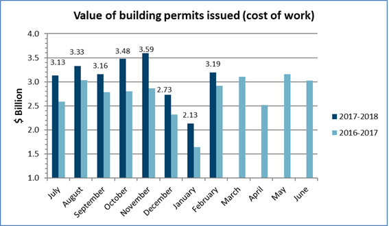 Value of building permits issued – February 2018