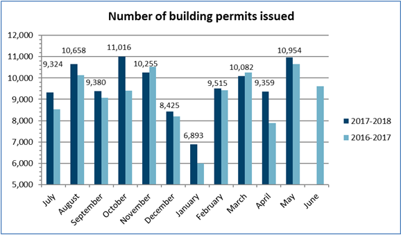 Number of permits May 2018