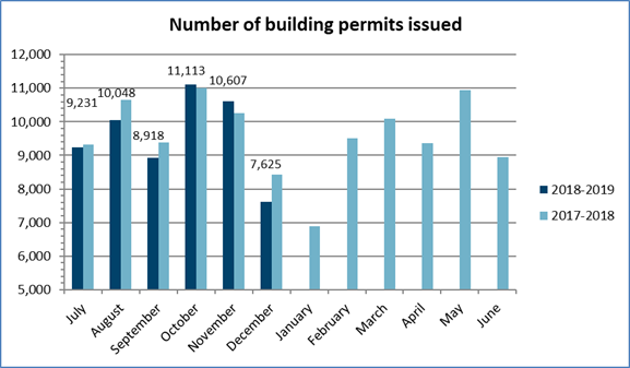Number of building permits issued in December 2018
