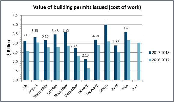 Value of permits May 2018