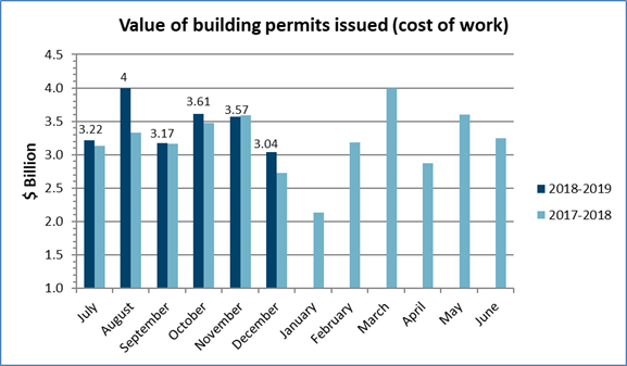 Value of building permits issued in December 2018