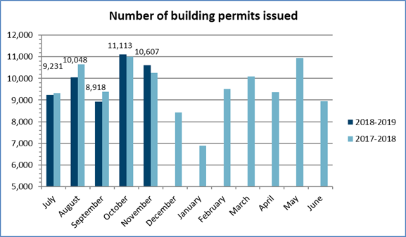 Number of building permits issued in November 2018