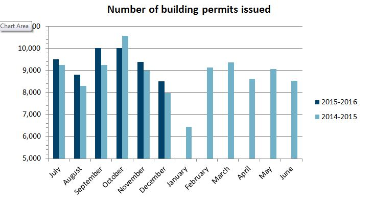 Total number of permits issued in December 2015