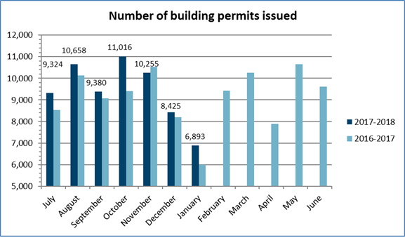 Number of building permits issued – January 2018