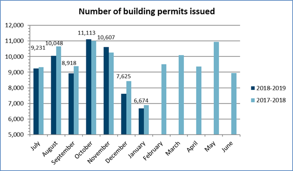 Number of building permits issued in January 2019