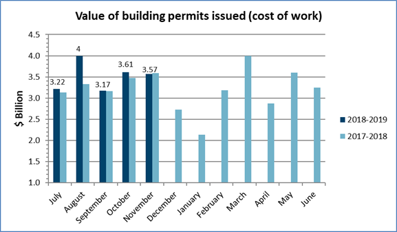 Value of building permits issued in November 2018