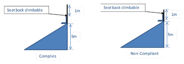 Illustration showing the compliant seat back climbable height