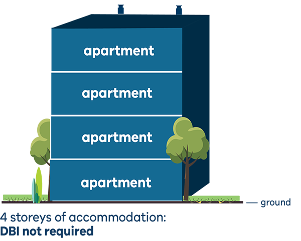 illustration showing 4 storeys of accommodation - DBI is not required