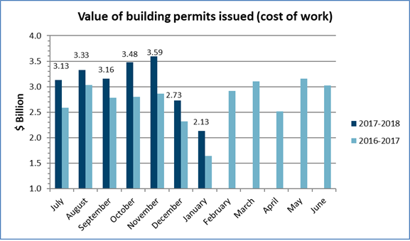 Value of building permits issued – January 2018