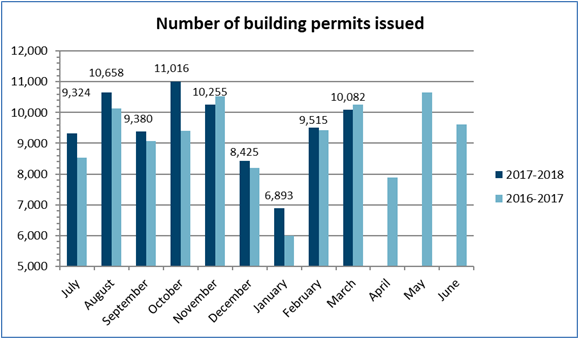 Number of building permits issued – March 2018