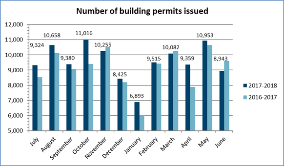 Number of permits June 2018