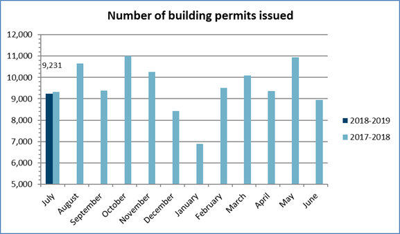 Number of permits July 2018