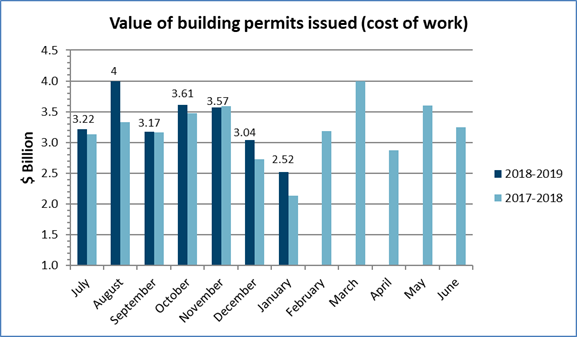 Value of building permits issued in January 2019