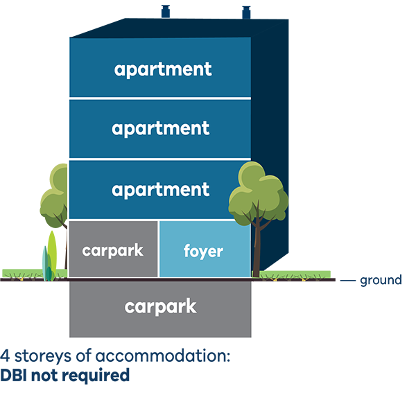 illustration showing 4 storeys of accommodation, where 3 storeys are lived in and one storey is used as a foyer or for carparking - DBI is not required