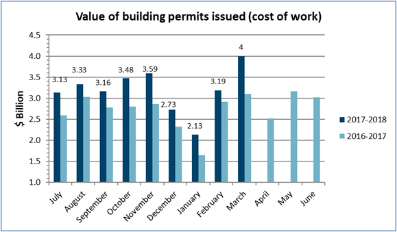 Value of building permits issued – March 2018