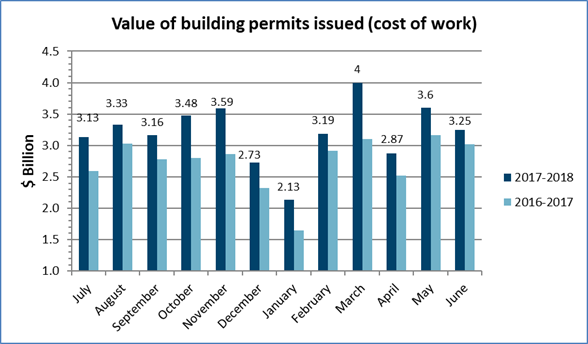 Value of permits June 2018