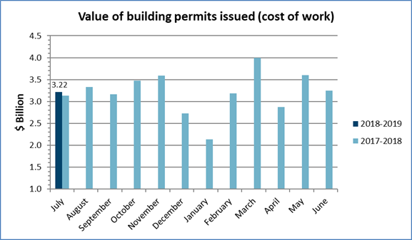 Value of permits July 2018