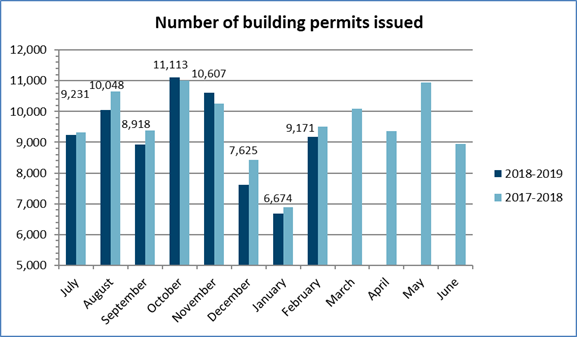 Number of building permits issued in February 2019