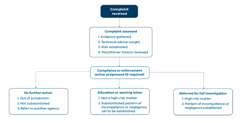 Flowchart showing that when a complaint is received it is then assessed. Then one of three things might happen – No further action; Education or a warning letter; or it is referred for full investigation.