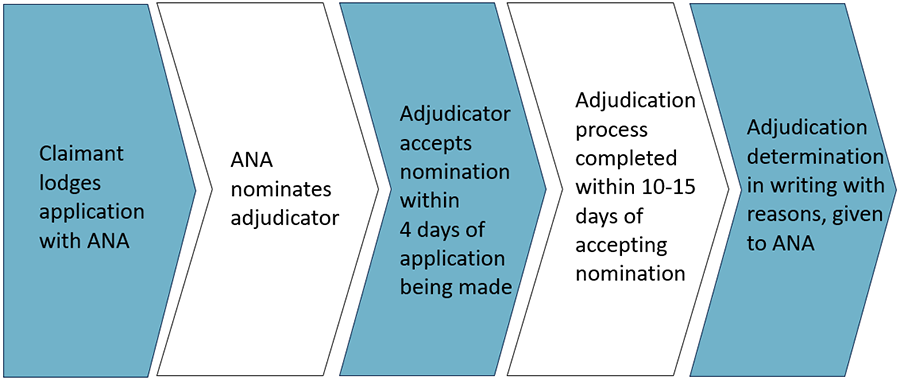 The adjudication process: The claimant lodges application with ANA, then ANA nominates adjudicator. Adjudicator accepts nomination within 4 days, Adjudication process completed within 10-15 days of accepting nomination, then adjudication determination in writing, with reasons, is given to ANA.
