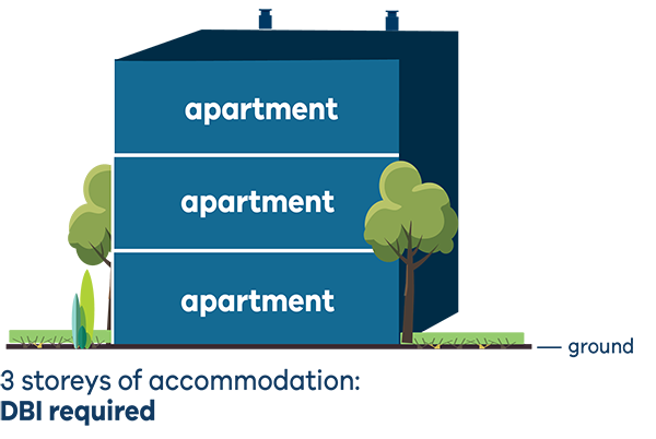 illustration showing 3 storeys of accommodation - DBI is required