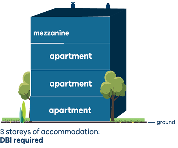 illustration showing 3 storeys of accommodation, where one storey as a mezzanine - DBI is required