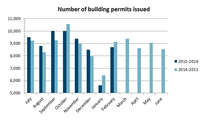 Number of building permits issued Feb 2016 = 8702